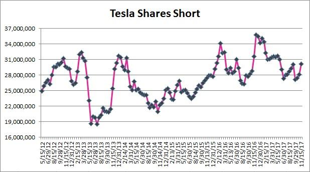 Zweig DiMenna Associates LLC Has $7.92 Million Holdings in Tesla Inc (TSLA)