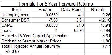 Forward Return Projection