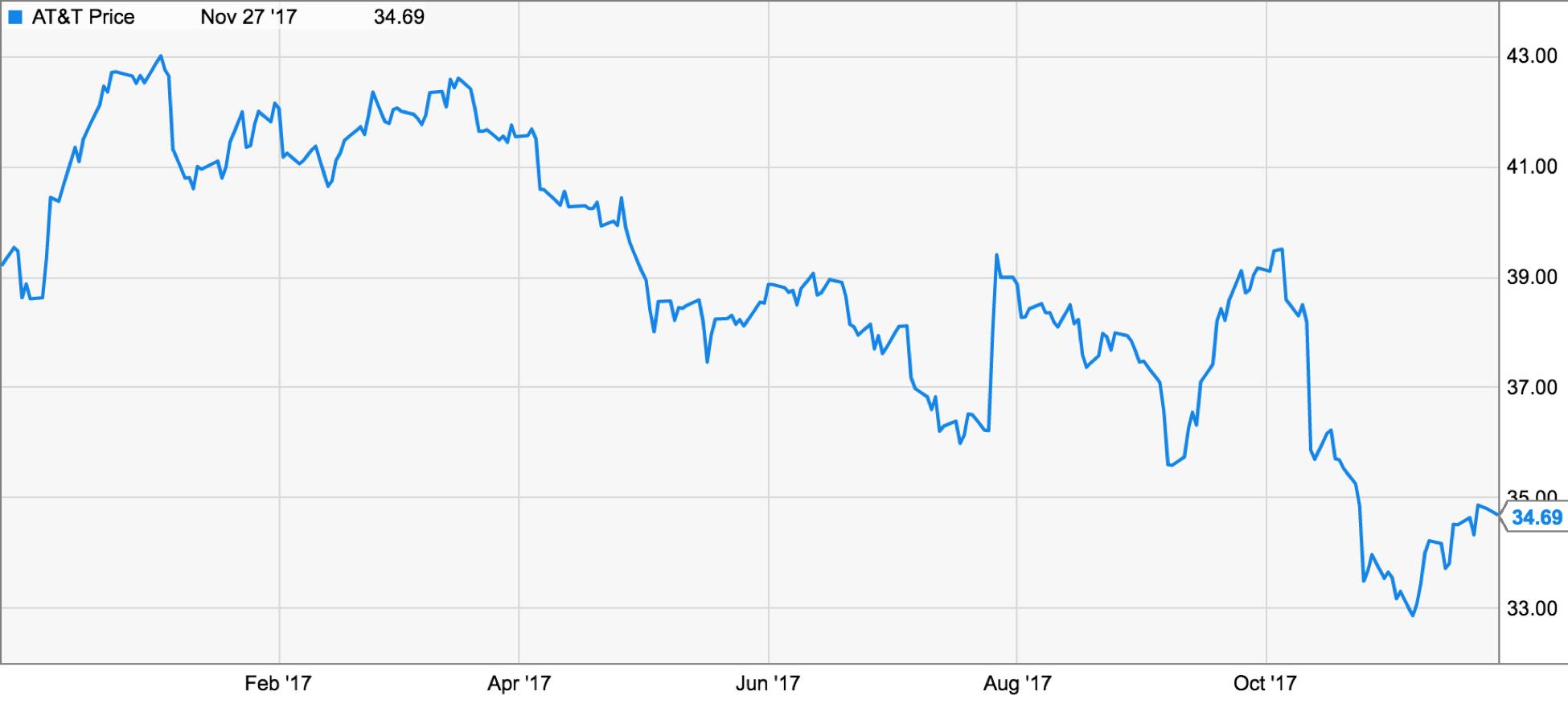 At&t Stock Quote Doj Impact On At&t  At&t Incnyset  Seeking Alpha