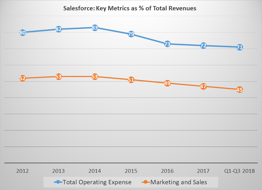 Salesforce.com: The Reality Of Aggressive Growth