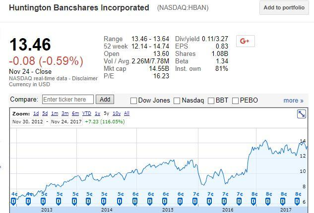 Sentiment Report: Huntington Bancshares Inc (NASDAQ:HBAN)