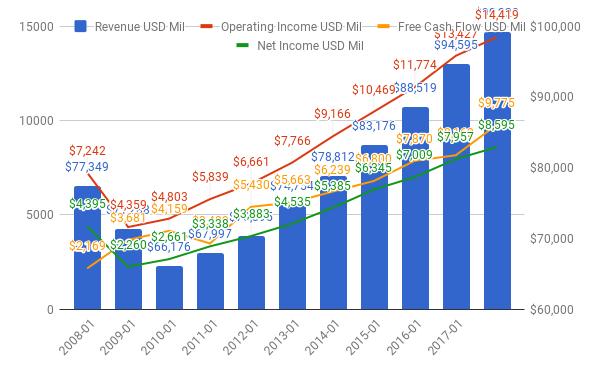 Home depot revenue chart
