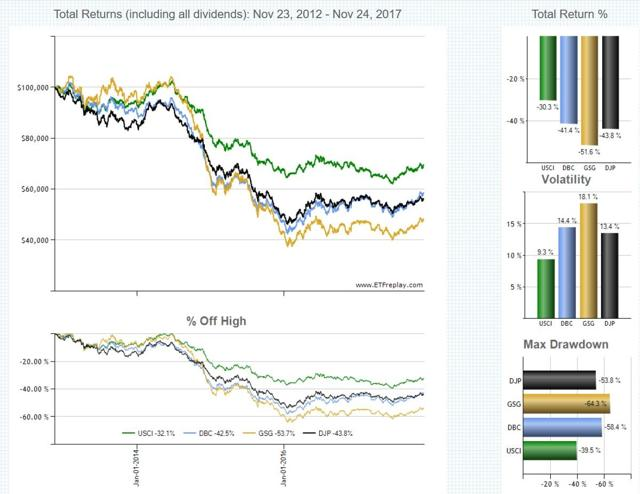 Chart1: 5y Total return and volatility of chosen ETFs; source: ETFreplay.com