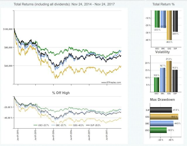 Chart2: 3y Total return and volatility of chosen ETFs; source: ETFreplay.com