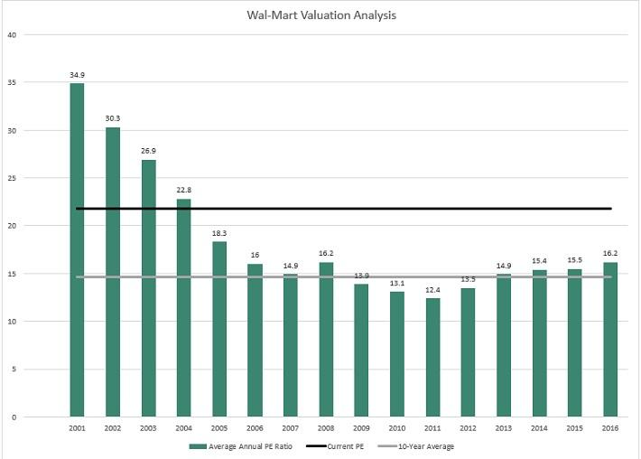 wmt valuation