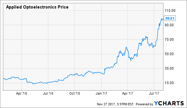 Applied Optoelectronics (AAOI) Getting Somewhat Favorable News Coverage, Analysis Shows