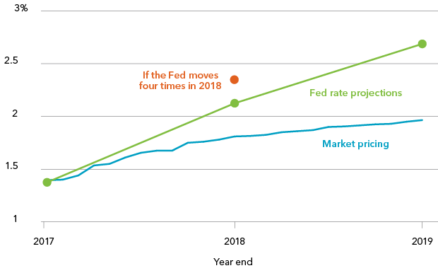 Fed rate projections and market pricing, 2017-2019