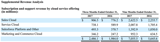 Salesforce subscription revenue breakdown