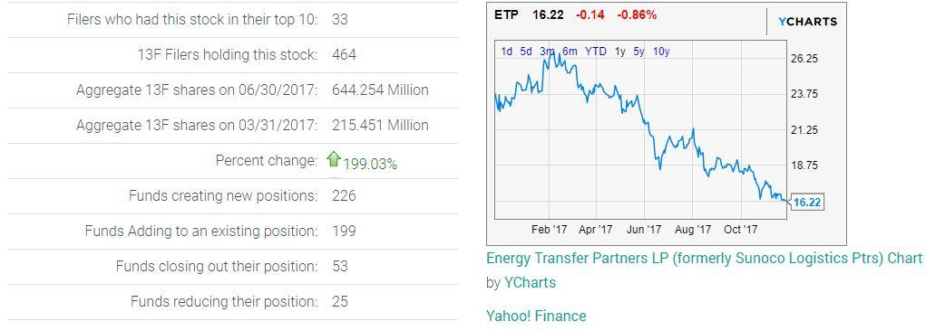 Etp Stock Quote Adorable Energy Transfer The Incredible Shrinking Mlp  Energy Transfer