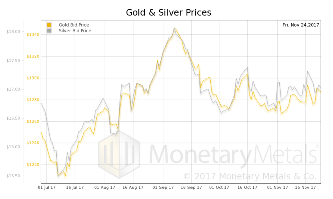 Precious Metals Supply And Demand - Thanksgiving Week