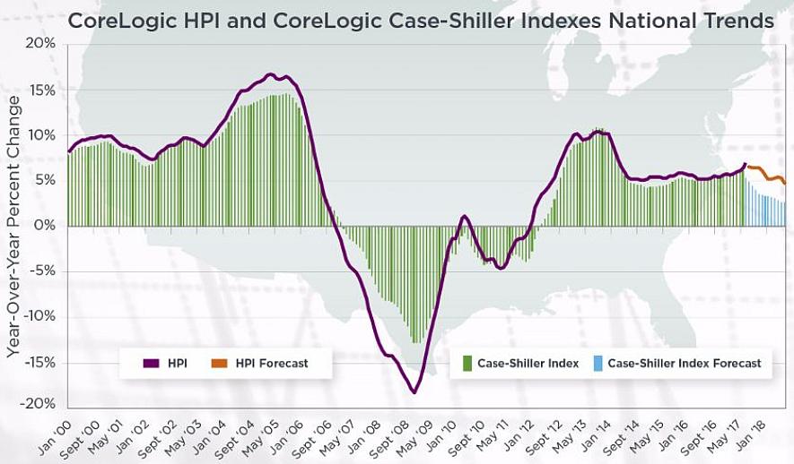source corelogic home price insights