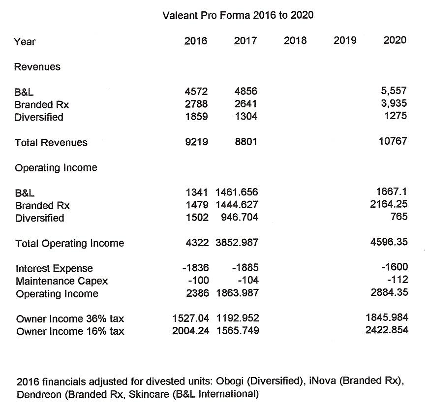 A Valeant Valuation Exercise Bausch Health Companies Inc Nyse