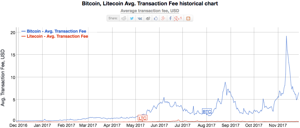 litecoin good or bad investment