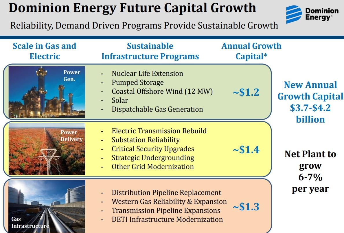 2 Fast Growing Low Risk Retirement Dream Stocks Dominion Energy
