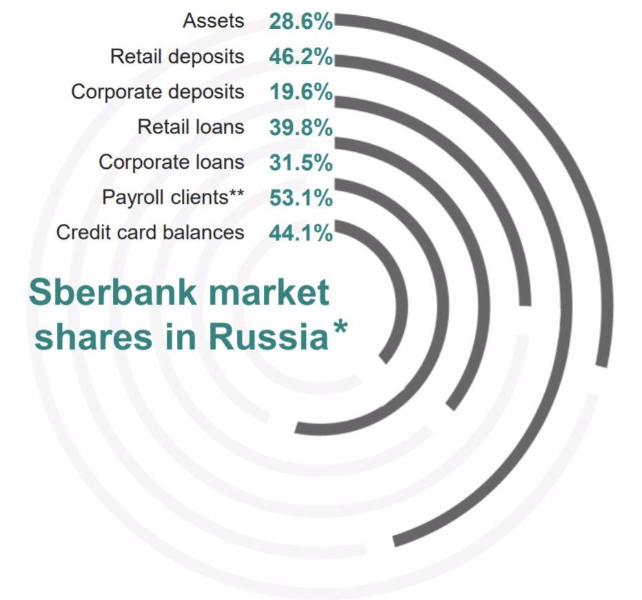 Authorized capital of Sberbank. Public Joint Stock Company Sberbank of Russia. Who owns Sberbank 33