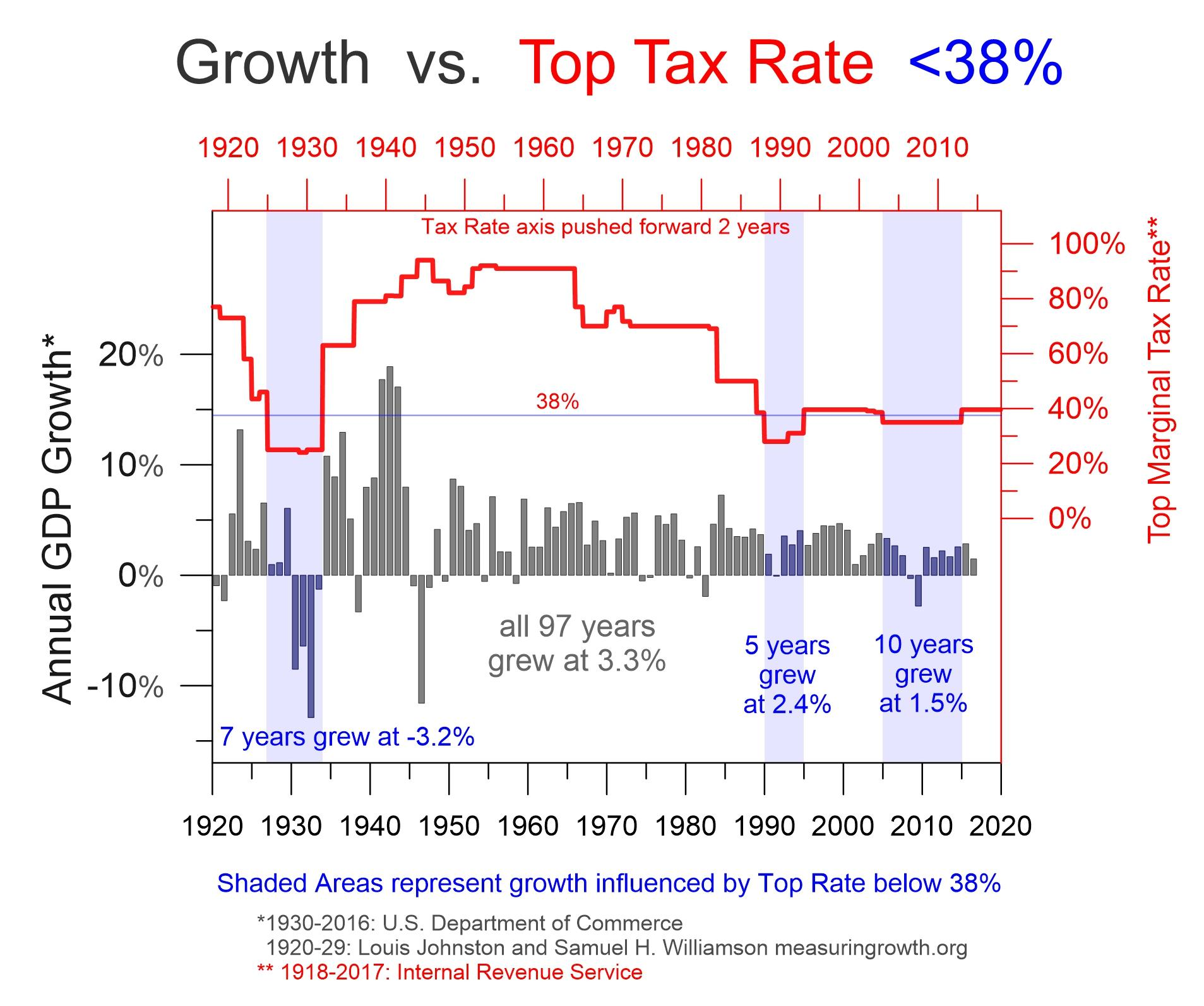 Image result for top marginal tax rate under Trump's tax reform