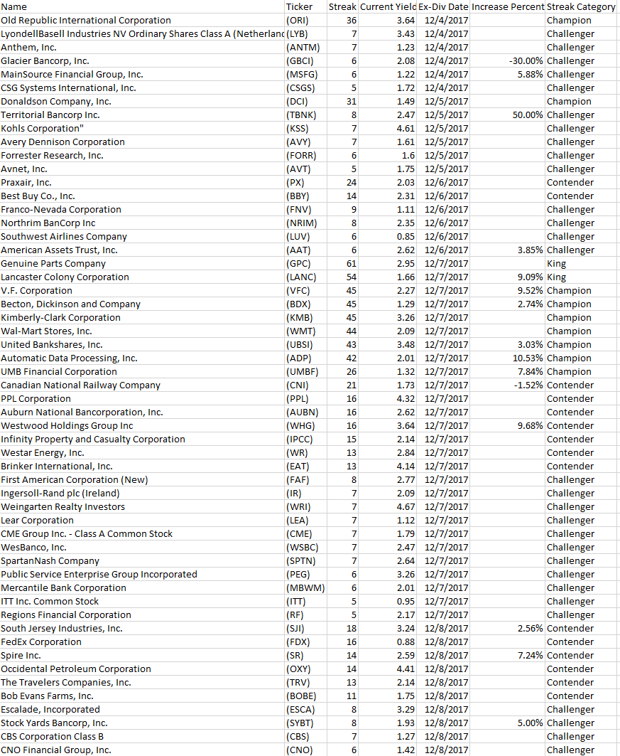 55 Dividend Growth Stocks Going Ex-Dividend Next Week