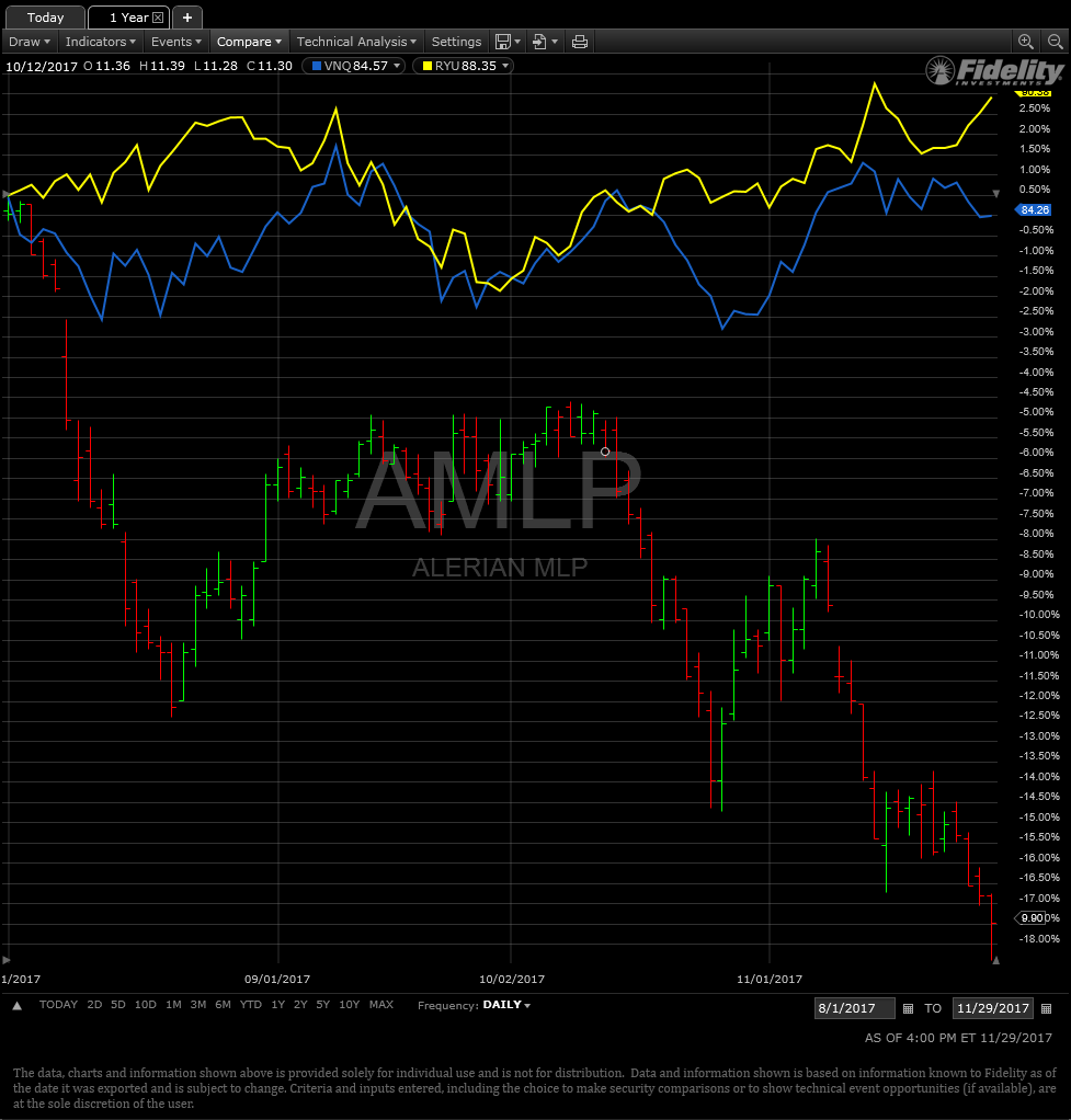 Amlp Stock Quote In Search Of Why Mlps Have Underperformed In 2017  Seeking Alpha