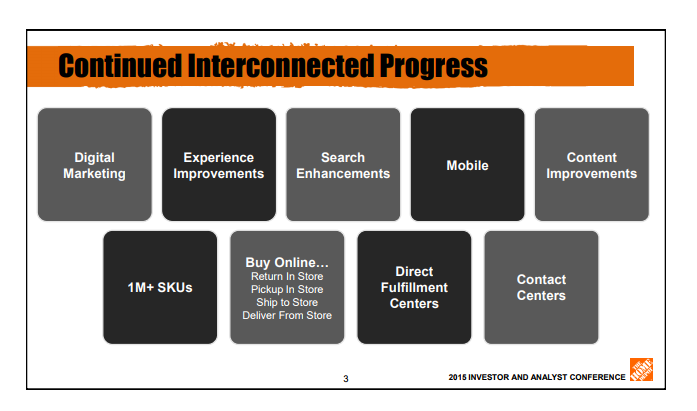 4123c88857a How Home Depot Solved The 2 Biggest Challenges Of E-Commerce - The ...