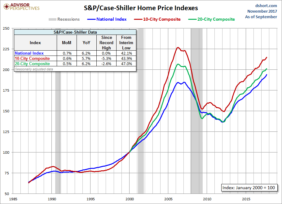 U.S. home prices increase by 6.2% in September