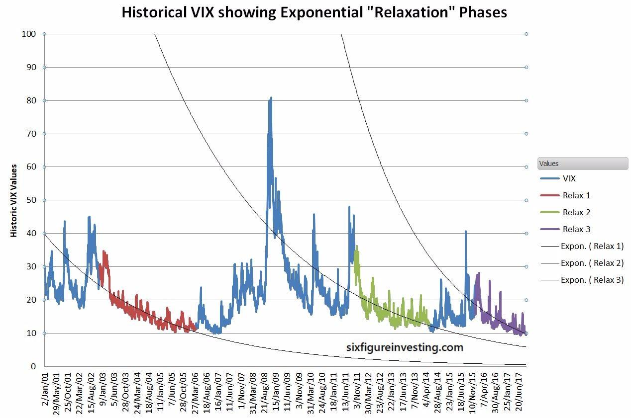 A Better Way To Model The VIX | Seeking Alpha