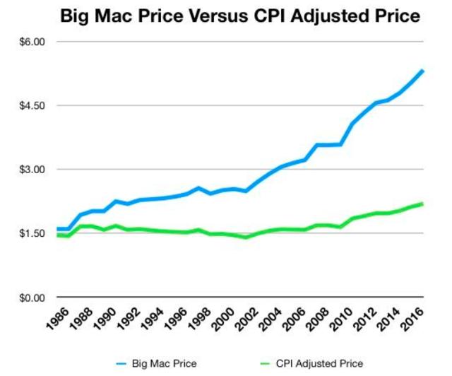 Big Mac vs. CPI