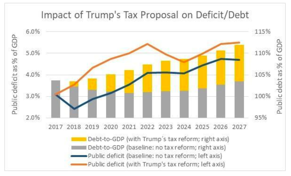 impact of tax cut policy on public debt essay