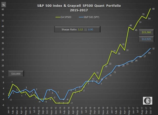 Graycell Advisors Quant Portfolio Vs S&P 500