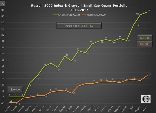 Graycell Small Cap Quant Portfolio Vs Russell 2000