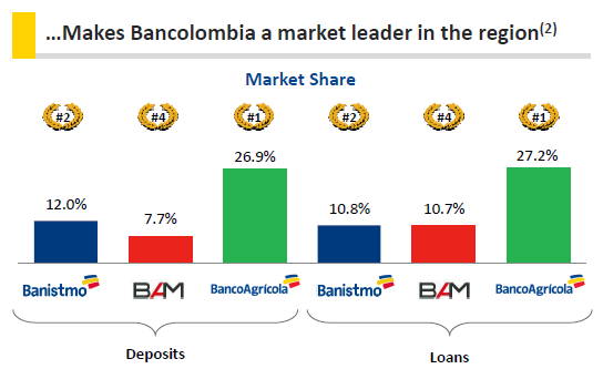 Finally In Guatemala Bancolombia Is Present Through Bam Which A Top 5 Bank The Country El Salvador Panama And Together Contributed