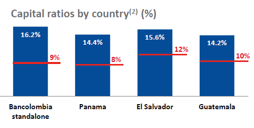Bancolombia Post Q3 Selloff Is An Opportunity Bancolombia S A