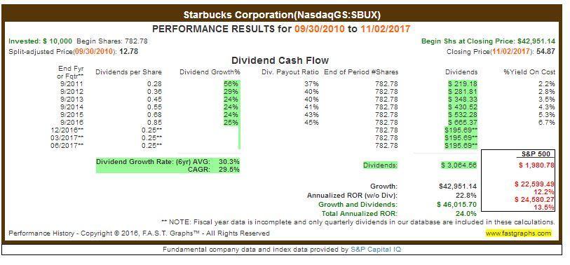 starbucks financial condition