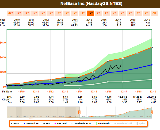 Stock Exchange Is It Time To Be Contrarian Netease Inc Nasdaq