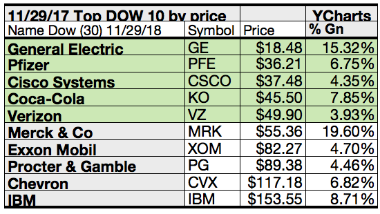 Dow Dog Gains Topped By Merck Ge And Apple As Per Brokers