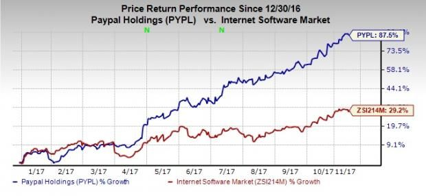 Paypal Stock Quote Custom Paypal The Growth Is Not Finished  Paypal Holdings Incnasdaq