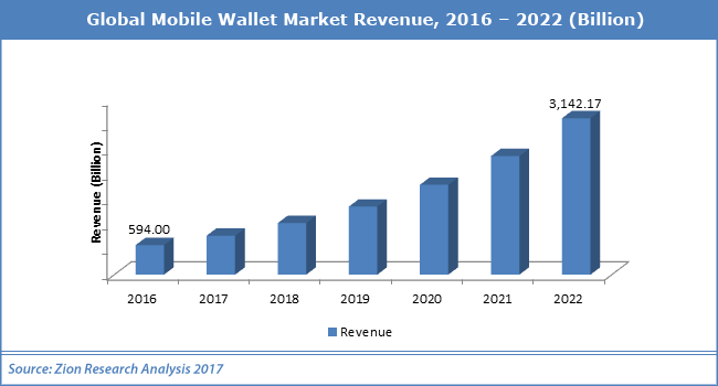 global mobile wallet market This report studies the global mobile wallet market, analyzes and researches the mobile wallet development status and forecast in united states, eu, japan, china, india and southeast asia this report focuses on the top players in global market, like apple inc american express company alipay bharti.