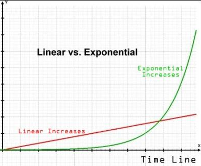 linear vs exponential graph