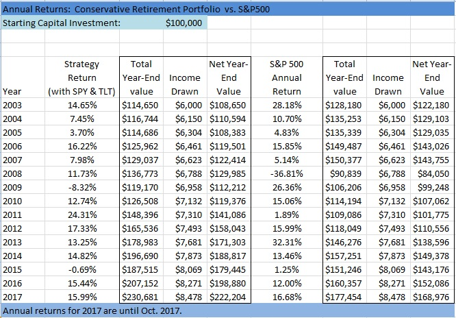 Just Retired? Combine These Strategies To Earn 6% Income With Less Risk