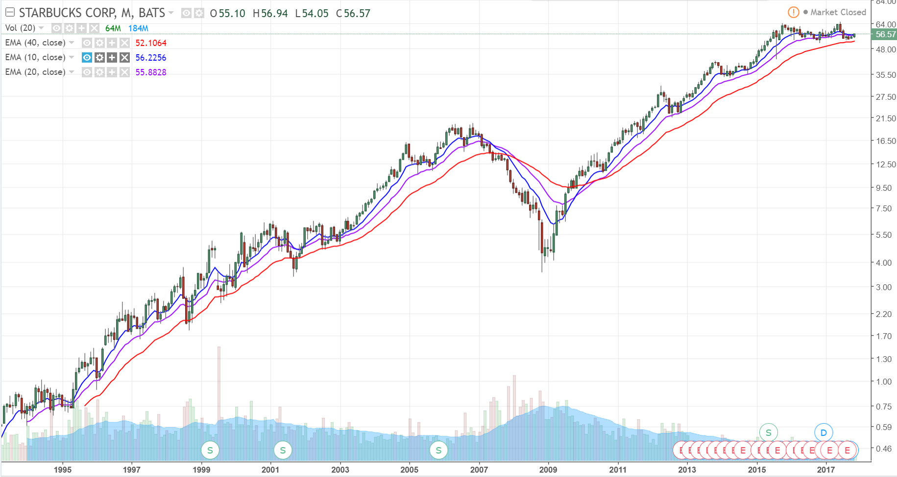 Comprehensive Stock Analysis Of Starbucks Corporation (SBUX)