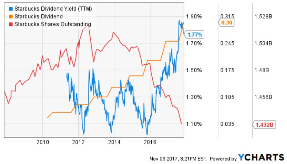 Comprehensive Stock Analysis Of Starbucks Corporation (SBUX)