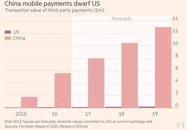 China vs US Mobile payments growth