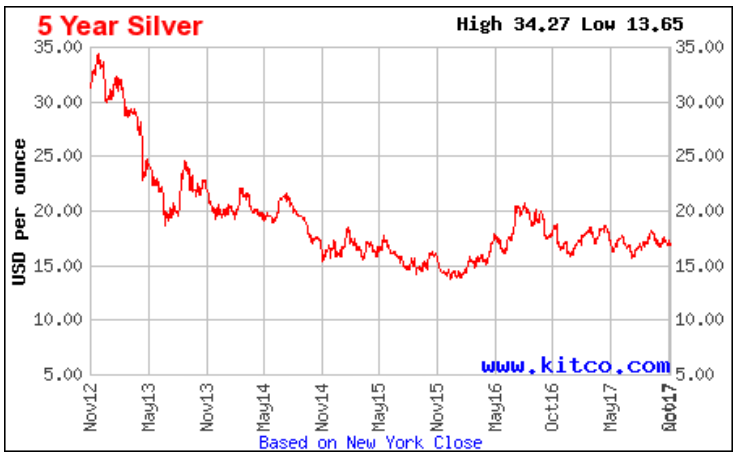 The Silver Price Is Flattening Out At Around 16 Ounce And Won T Be Going Up Soon As Supply Higher Than Demand Hasn Increased Because