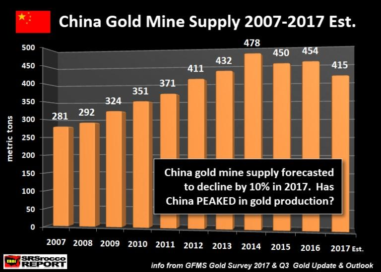 Aisc For Gold Miners In 2017 Show Profitability Seeking Alpha