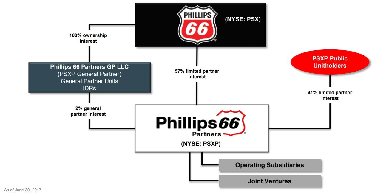 Phillips 66 Stock Quote Phillips 66 Warren Buffett Loves This Dividend Growth Stock But