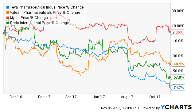 Notch Stocks: Teva Pharmaceutical Industries Limited (NYSE:TEVA)