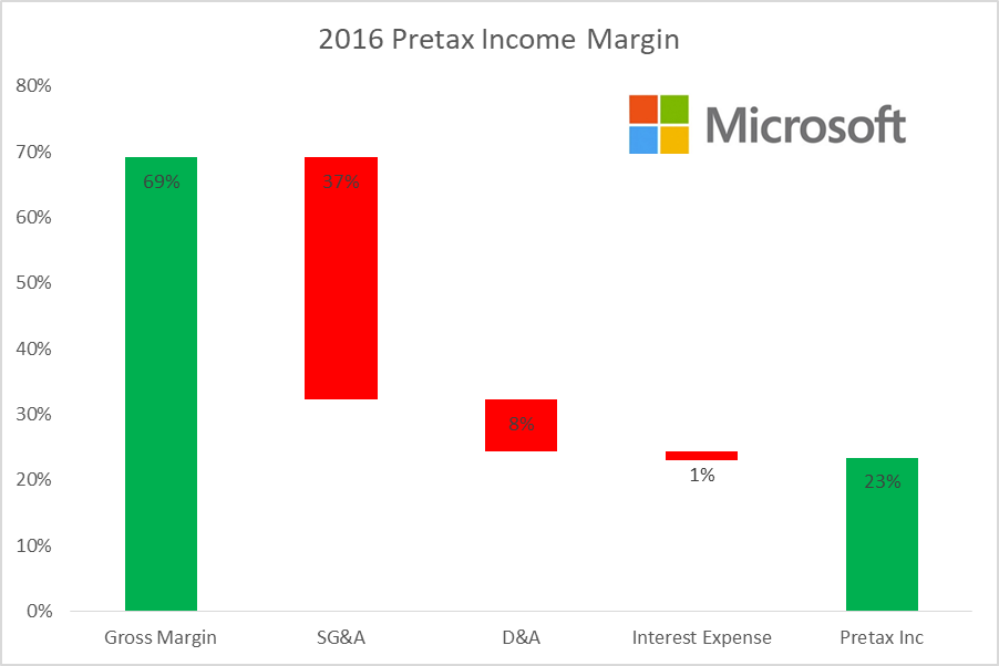 financial comparison of microsoft and apple Compare this to apple's analyst forecast (as reported by cnn money) of a median of 48%, with a high of 314% and low of -278% of course, analyst estimates must be taken with a huge grain of salt.