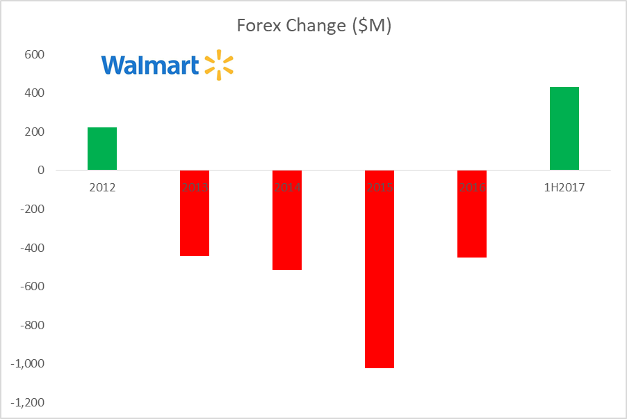 Traders Sell Wal-Mart Stores, Inc. (WMT) on Strength on Insider Selling