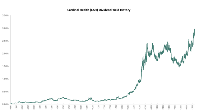Cardinal Health Dividend Yield History