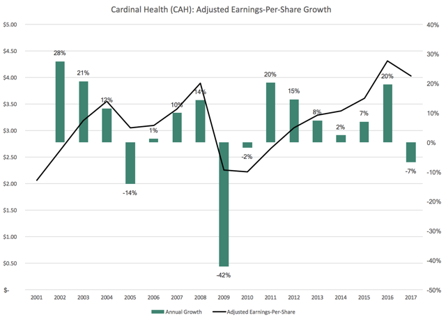 CAH Cardinal Health Adjusted Earnings-Per-Share Growth