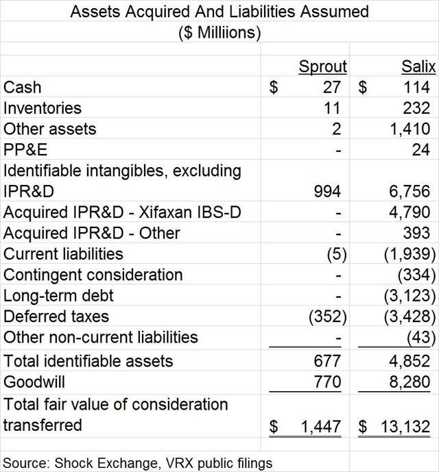Valeant Pharmaceuticals International's (VRX)